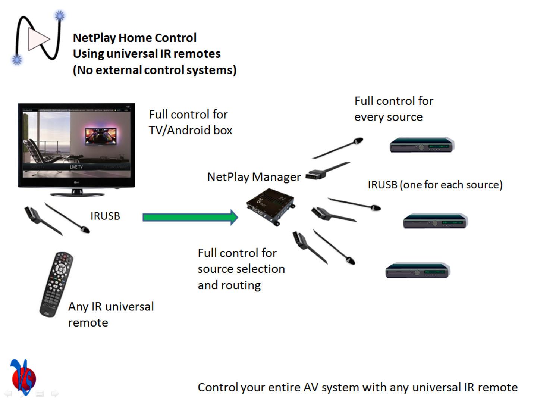 IRUSB: USB IR transceiver